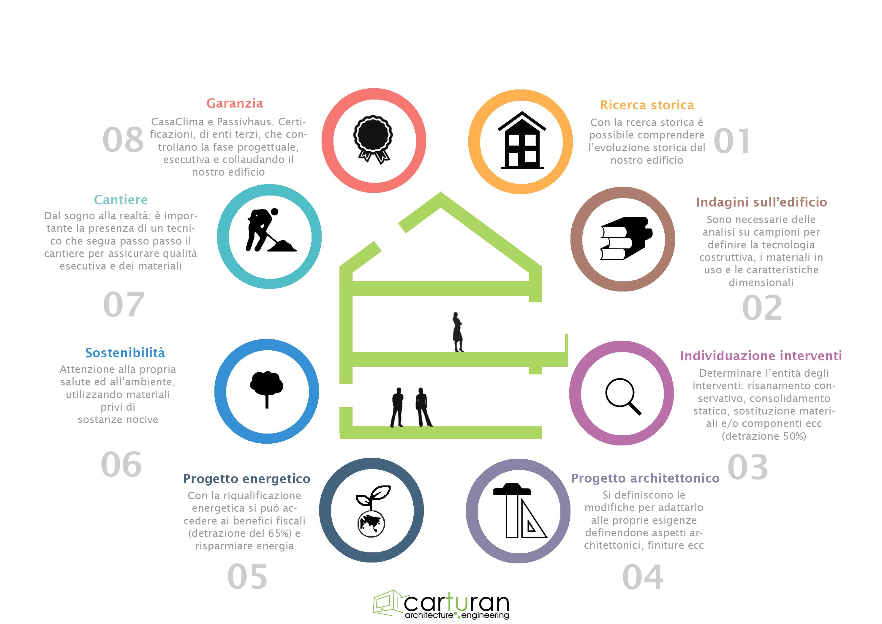 8 cose da fare per ristrutturare casa studio carturan - Vorrei ristrutturare casa ...